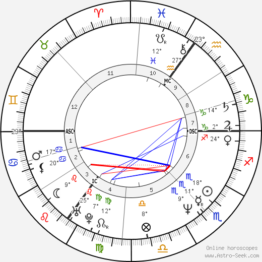 Neil Gaiman birth chart, biography, wikipedia 2019, 2020
