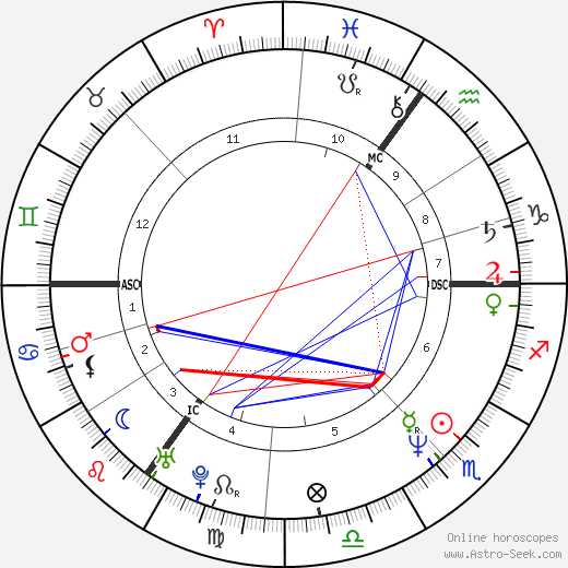 Neil Gaiman astro natal birth chart, Neil Gaiman horoscope, astrology