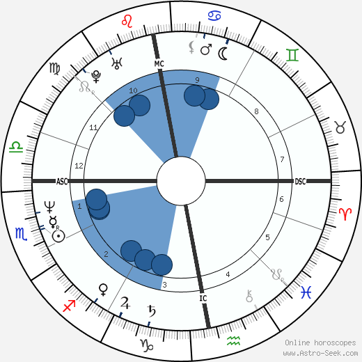 Oleg Menshikov wikipedia, horoscope, astrology, instagram