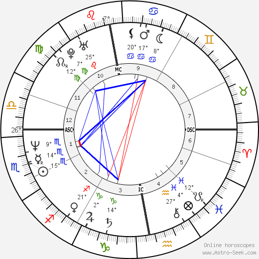 Oleg Menshikov birth chart, biography, wikipedia 2018, 2019