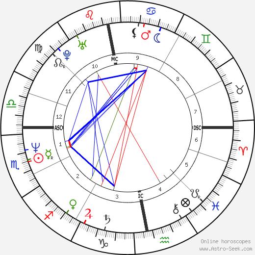 Oleg Menshikov astro natal birth chart, Oleg Menshikov horoscope, astrology