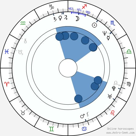 Paul King wikipedia, horoscope, astrology, instagram