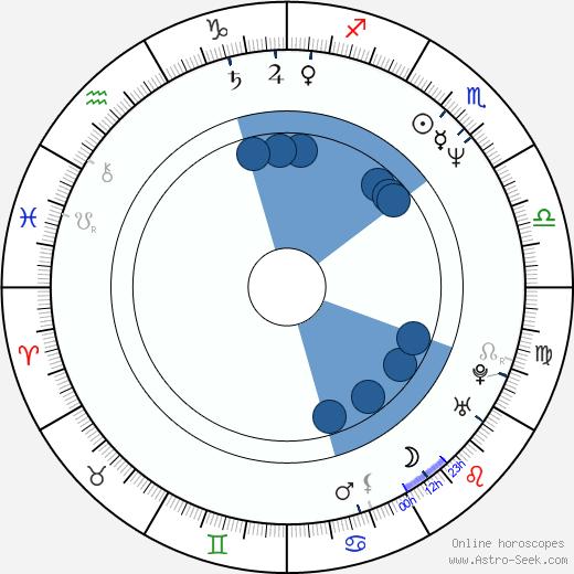 Reet Kromel wikipedia, horoscope, astrology, instagram