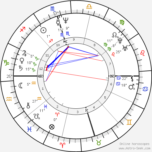 Robin Roberts birth chart, biography, wikipedia 2019, 2020
