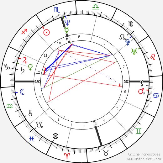 Robin Roberts birth chart, Robin Roberts astro natal horoscope, astrology