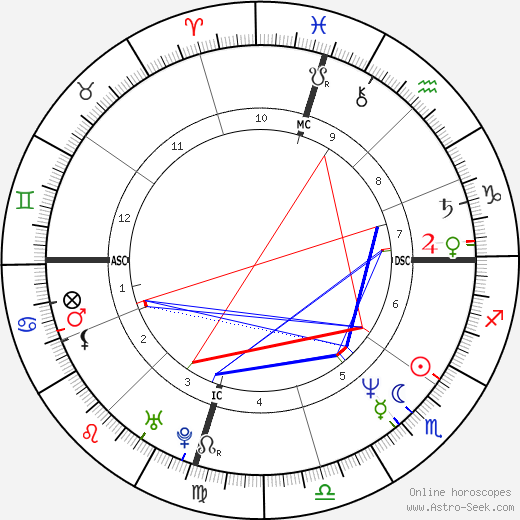 Rupaul Birth Chart Horoscope Date Of Birth Astro