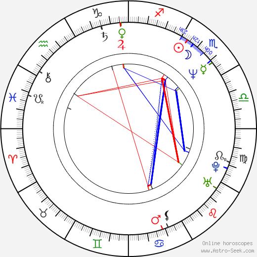Shari Shattuck birth chart, Shari Shattuck astro natal horoscope, astrology