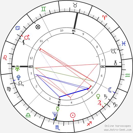 Stéphane Freiss tema natale, oroscopo, Stéphane Freiss oroscopi gratuiti, astrologia