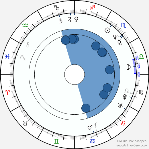 Susanne Lothar wikipedia, horoscope, astrology, instagram