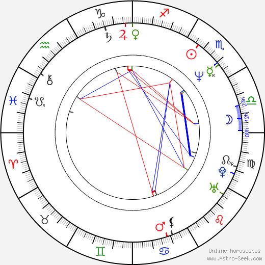 Susanne Lothar birth chart, Susanne Lothar astro natal horoscope, astrology