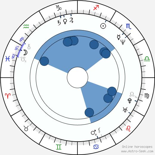 William H. Burns wikipedia, horoscope, astrology, instagram