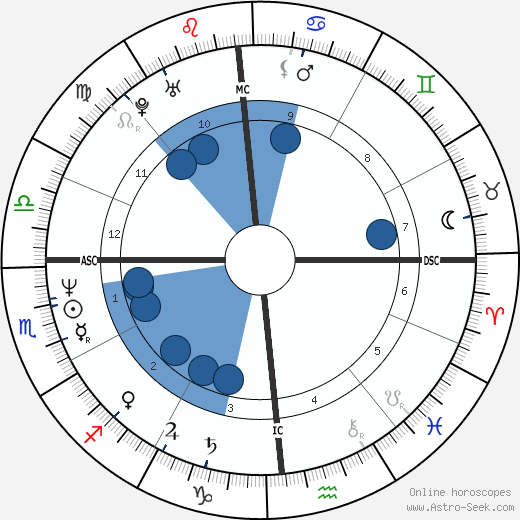 William Monahan wikipedia, horoscope, astrology, instagram