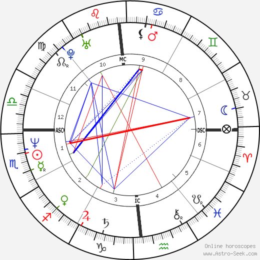 William Monahan astro natal birth chart, William Monahan horoscope, astrology