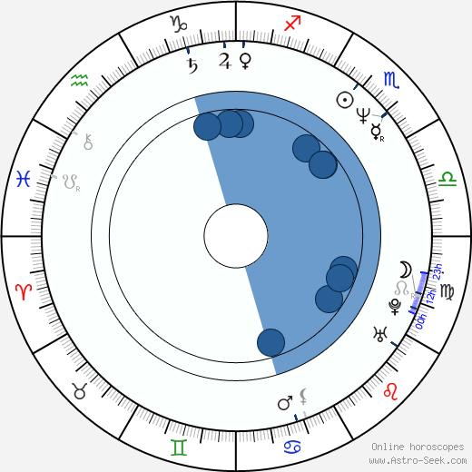 Wolfgang Murnberger wikipedia, horoscope, astrology, instagram