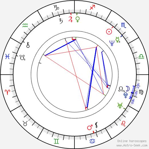 Wolfgang Murnberger tema natale, oroscopo, Wolfgang Murnberger oroscopi gratuiti, astrologia