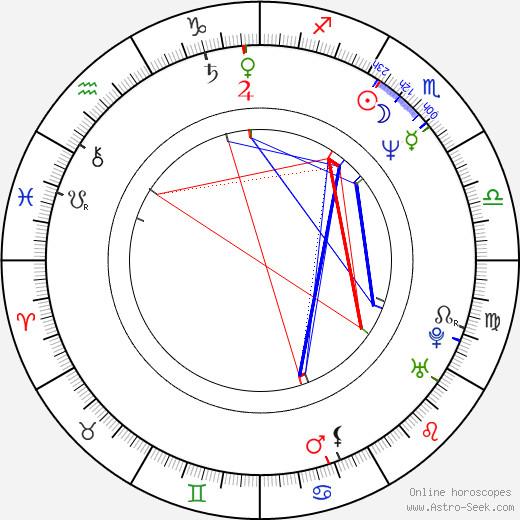 Yesim Ustaoglu birth chart, Yesim Ustaoglu astro natal horoscope, astrology