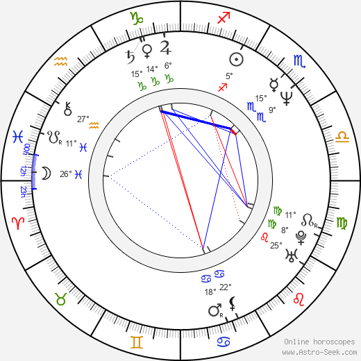 Yulia Tymoshenko birth chart, biography, wikipedia 2018, 2019