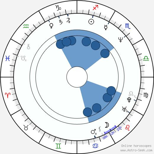 Abdellatif Kechiche wikipedia, horoscope, astrology, instagram