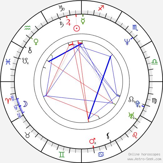 Andrew Graham-Dixon birth chart, Andrew Graham-Dixon astro natal horoscope, astrology