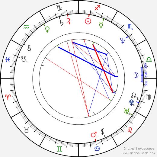 Antonín Seďa tema natale, oroscopo, Antonín Seďa oroscopi gratuiti, astrologia