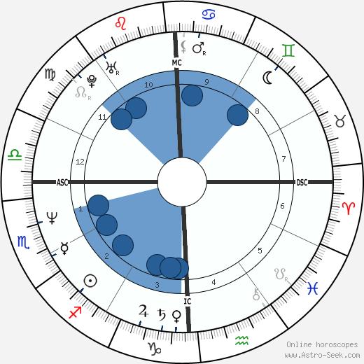 Ben Bottoms wikipedia, horoscope, astrology, instagram