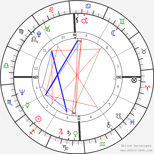 Ben Bottoms birth chart, Ben Bottoms astro natal horoscope, astrology