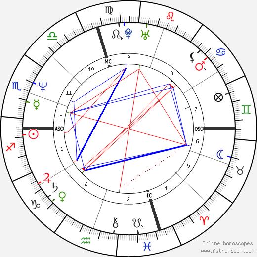 Carol Alt tema natale, oroscopo, Carol Alt oroscopi gratuiti, astrologia