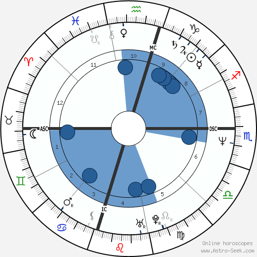 Chad McQueen wikipedia, horoscope, astrology, instagram