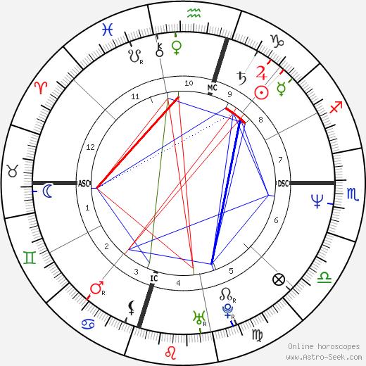 Chad McQueen день рождения гороскоп, Chad McQueen Натальная карта онлайн