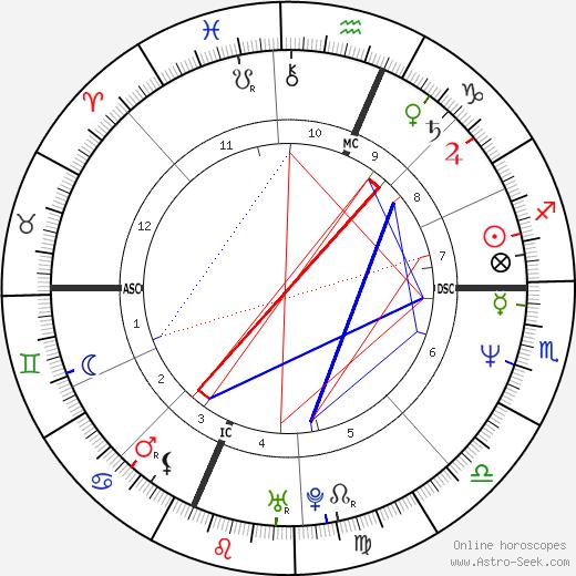 Daryl Hannah astro natal birth chart, Daryl Hannah horoscope, astrology