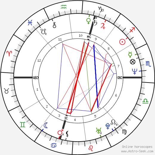 David Charido tema natale, oroscopo, David Charido oroscopi gratuiti, astrologia