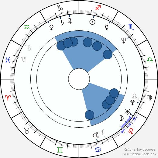 David Cowgill wikipedia, horoscope, astrology, instagram