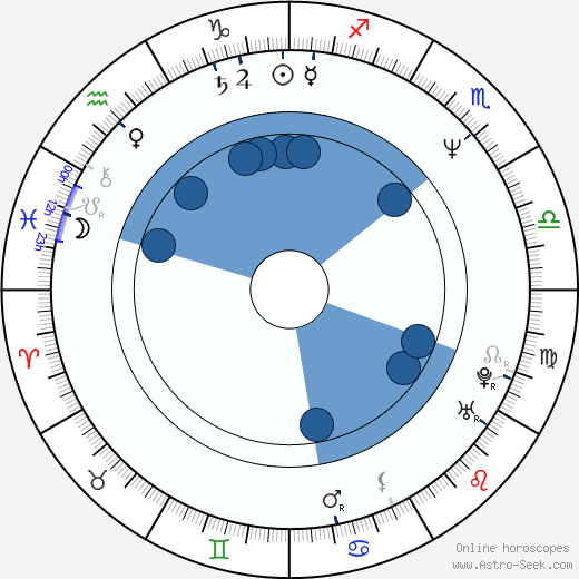Demet Akbag wikipedia, horoscope, astrology, instagram
