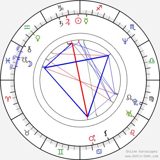 Demet Akbag tema natale, oroscopo, Demet Akbag oroscopi gratuiti, astrologia