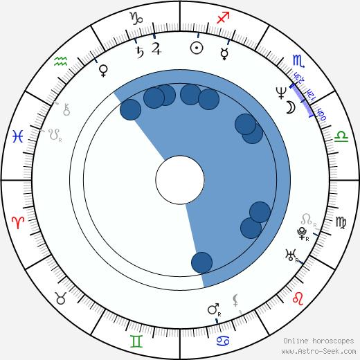 Don Franklin wikipedia, horoscope, astrology, instagram