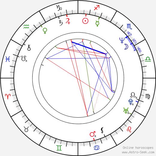 Don Franklin день рождения гороскоп, Don Franklin Натальная карта онлайн
