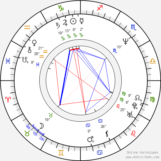 Dwight Anderson birth chart, biography, wikipedia 2019, 2020