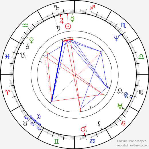 Dwight Anderson birth chart, Dwight Anderson astro natal horoscope, astrology
