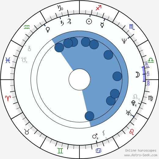 Gabriel Corrado wikipedia, horoscope, astrology, instagram