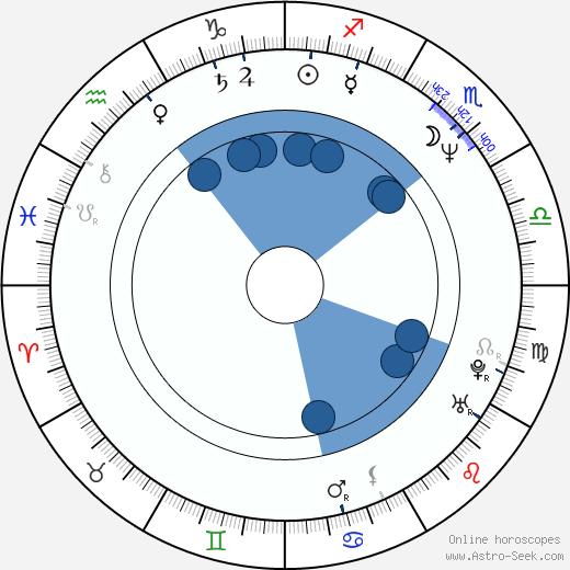 Gary Foote wikipedia, horoscope, astrology, instagram