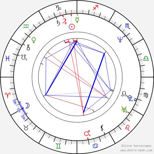 Hwa-yeon Cha tema natale, oroscopo, Hwa-yeon Cha oroscopi gratuiti, astrologia