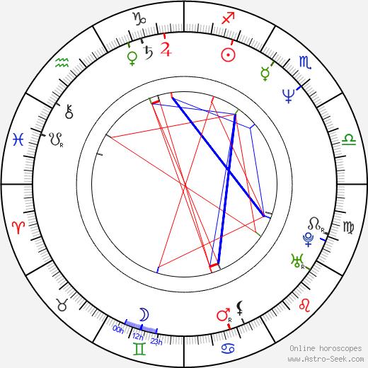 Igor Larionov tema natale, oroscopo, Igor Larionov oroscopi gratuiti, astrologia