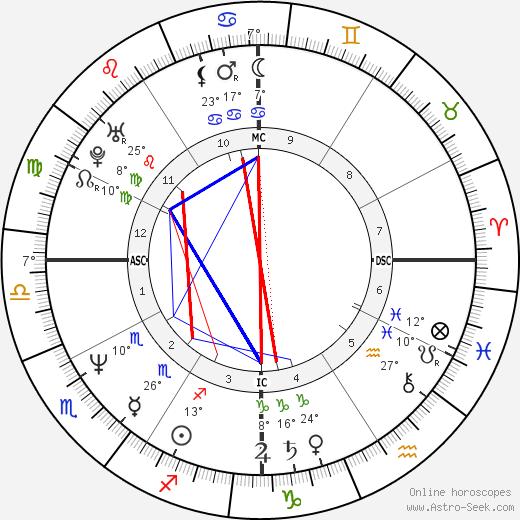Jack Russell birth chart, biography, wikipedia 2018, 2019