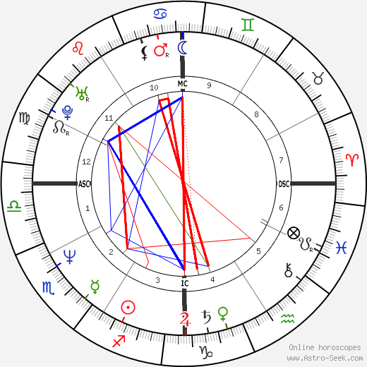 Jack Russell astro natal birth chart, Jack Russell horoscope, astrology