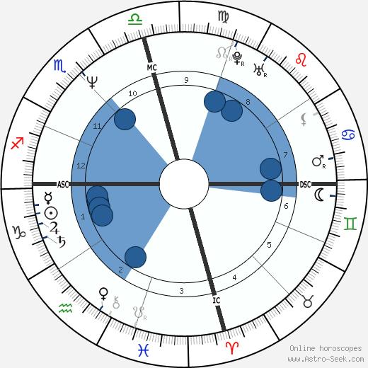 John Allen Muhammad wikipedia, horoscope, astrology, instagram