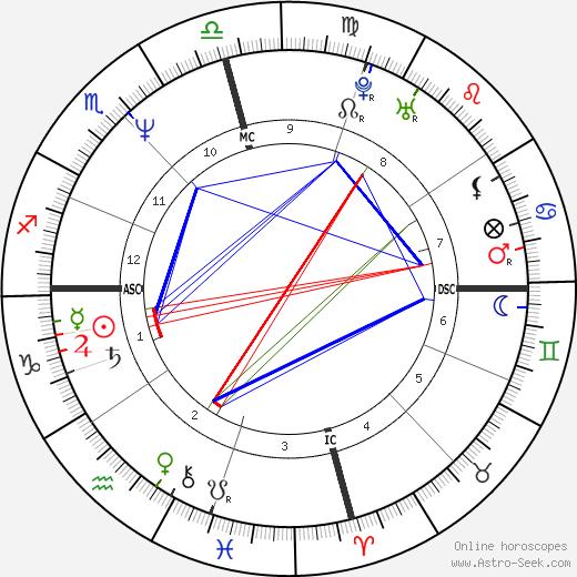 Джон Мухаммад John Allen Muhammad день рождения гороскоп, John Allen Muhammad Натальная карта онлайн
