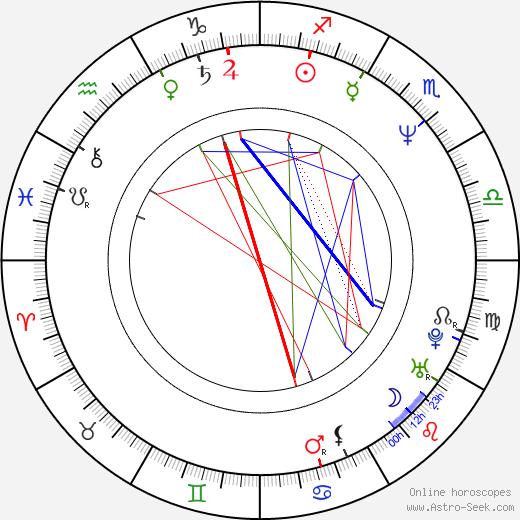 John Comer birth chart, John Comer astro natal horoscope, astrology