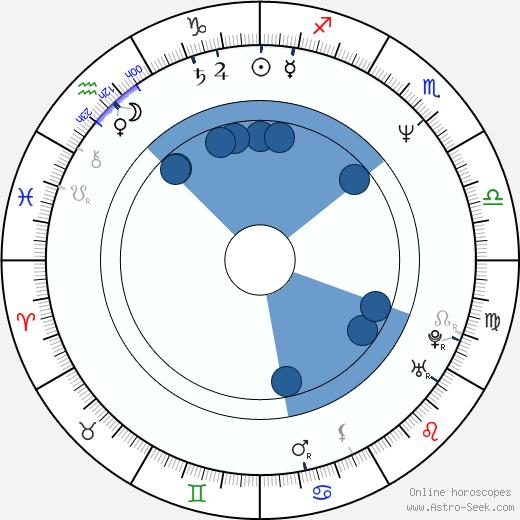 Jonathan Kahn wikipedia, horoscope, astrology, instagram