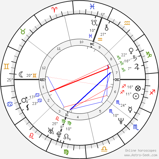 Julianne Moore birth chart, biography, wikipedia 2017, 2018
