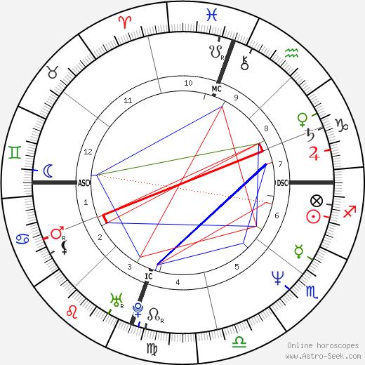 Julianne Moore tema natale, oroscopo, Julianne Moore oroscopi gratuiti, astrologia